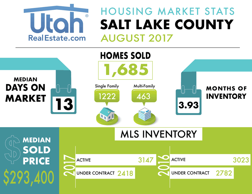 Salt Lake County Housing Stats for August 2017