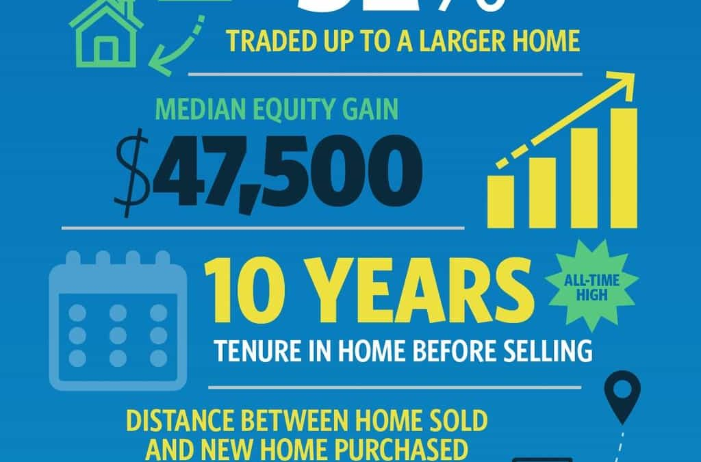 How Long are Sellers Staying in Their Homes?