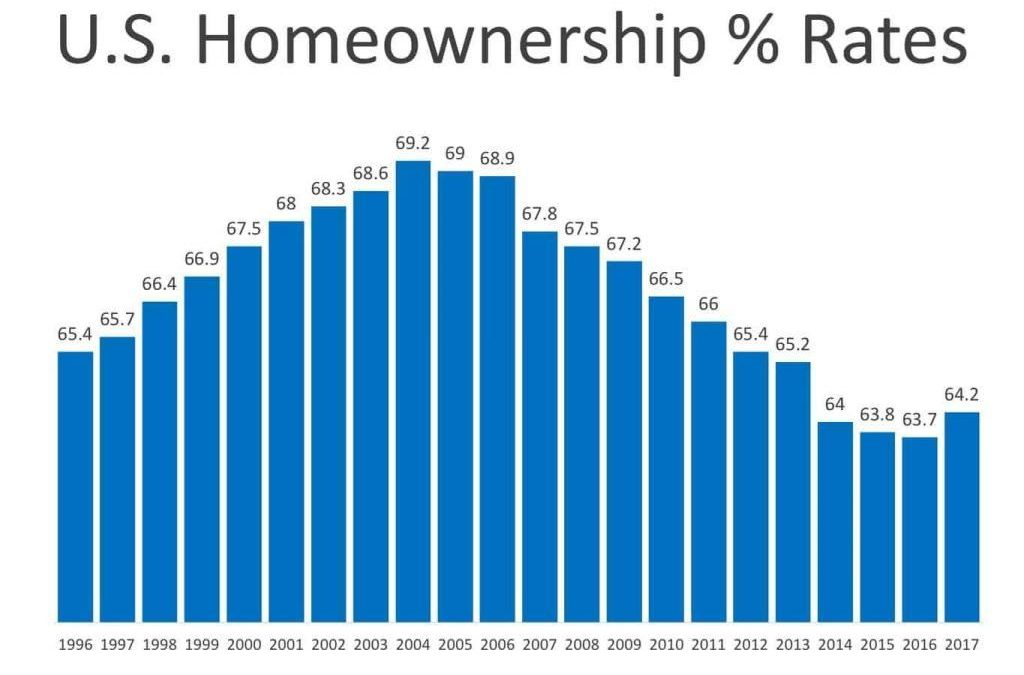 Home Ownership Rates on the rise