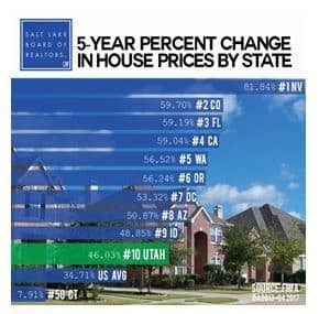 Housing Price Increase Puts Utah in the Top Ten