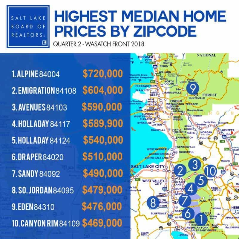 Highest Median Prices in Salt Lake County