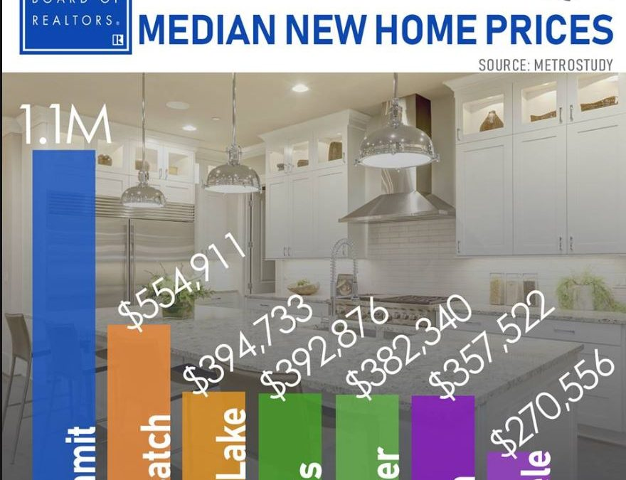 What Are New Home Prices Doing in Utah