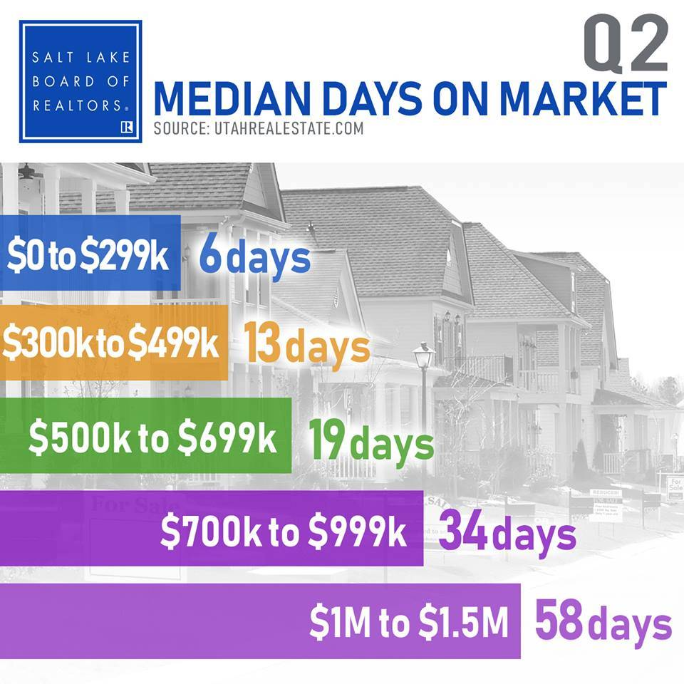 Days on Market April to June of 2018