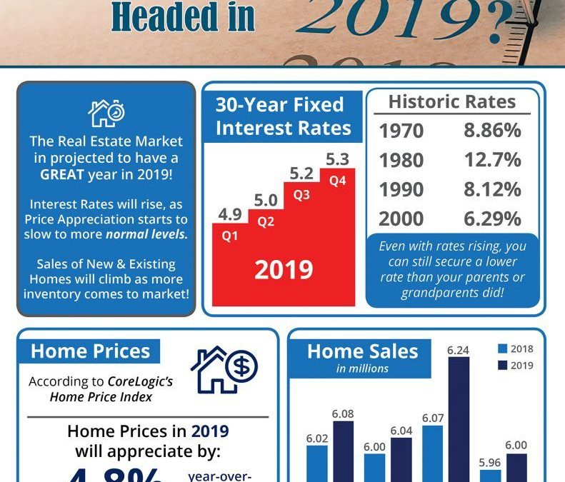 Where is the housing market going in 2019