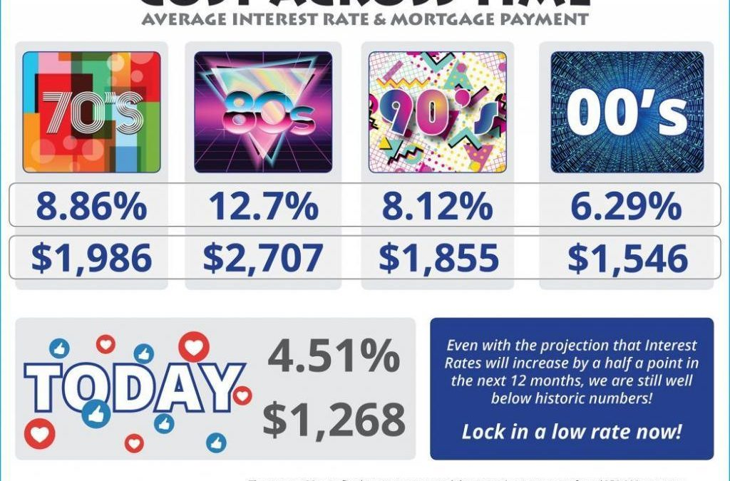 Average Home Mortgage Rates Over Time