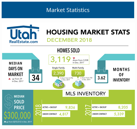 Utah Realty Market Statistics for December 2018