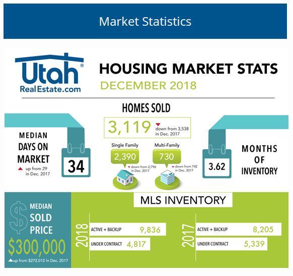 Utah Realty Market Statistics for December 2018