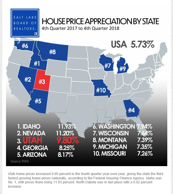 Utah Home Prices Top Three In the Country