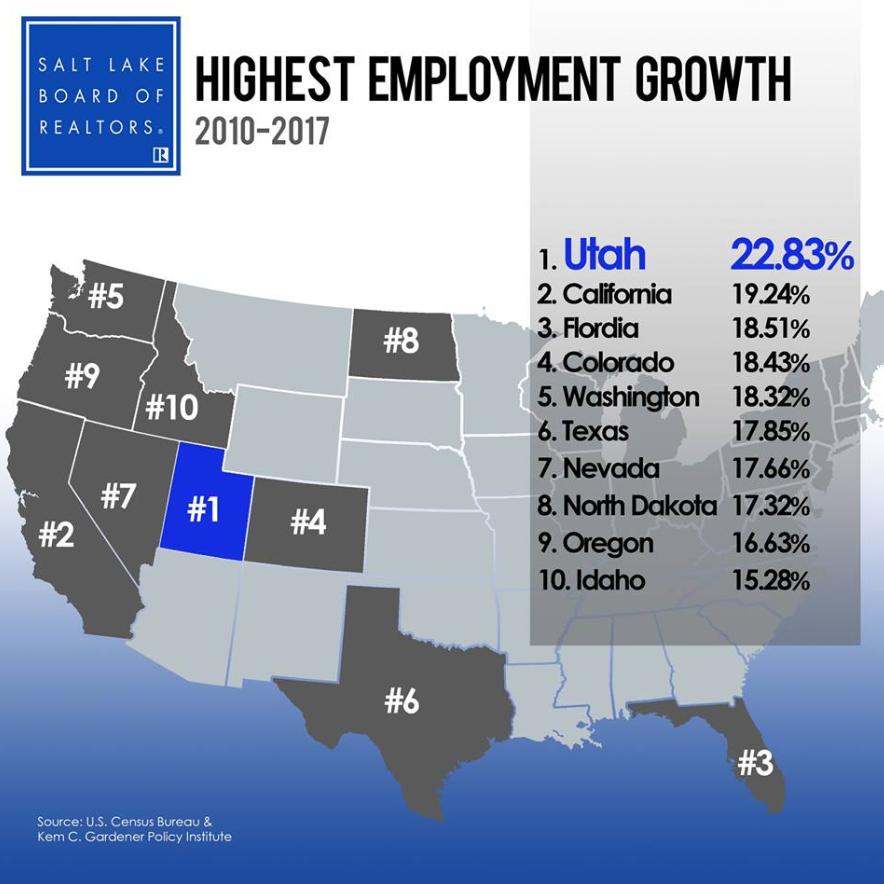Utah Has The Highest Employment Growth