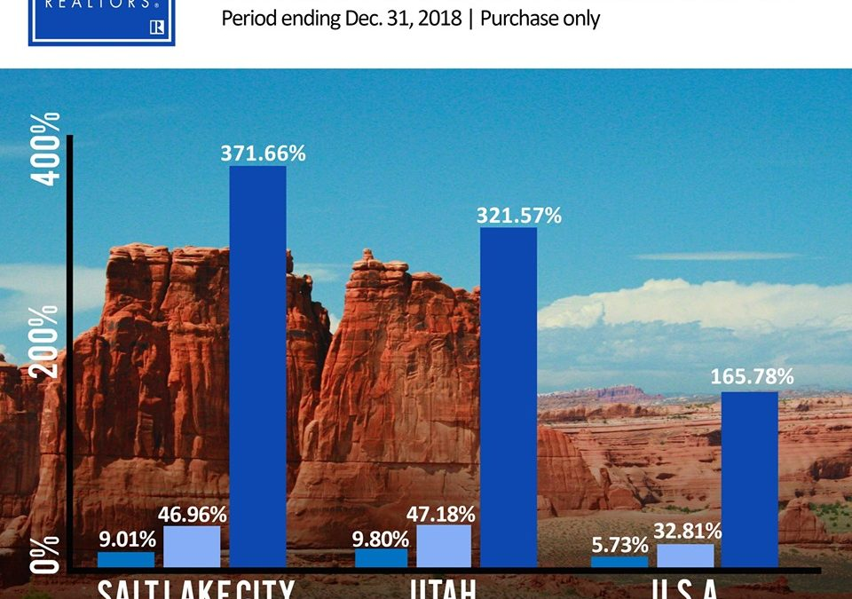 Utah Home Prices