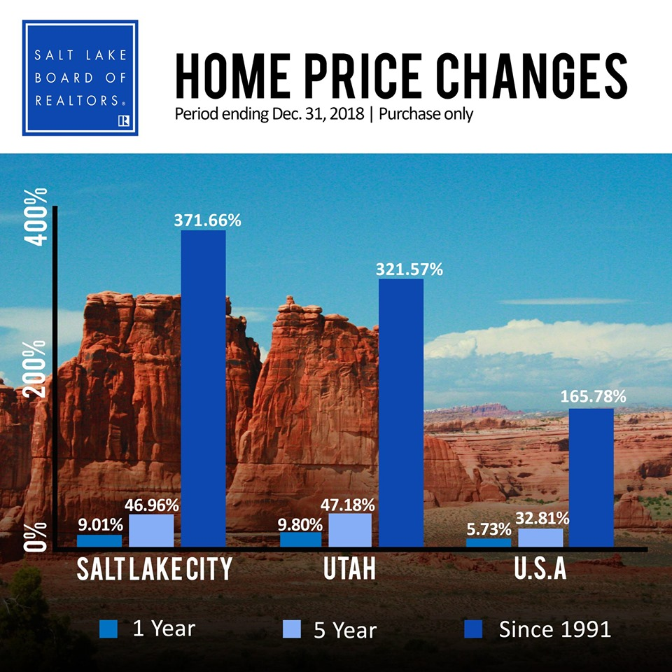 Utah Home Prices