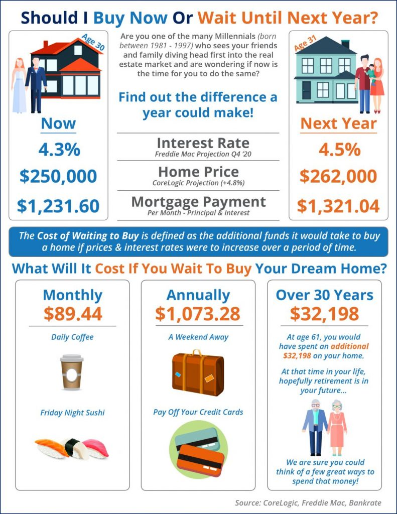 What is the Cost of Waiting Until Next Year to Buy?- Utah Realty