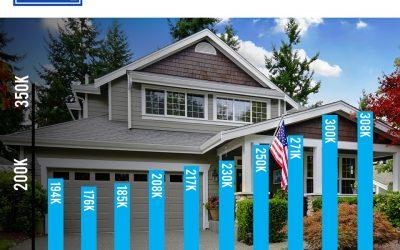 Salt Lake City Median House Prices