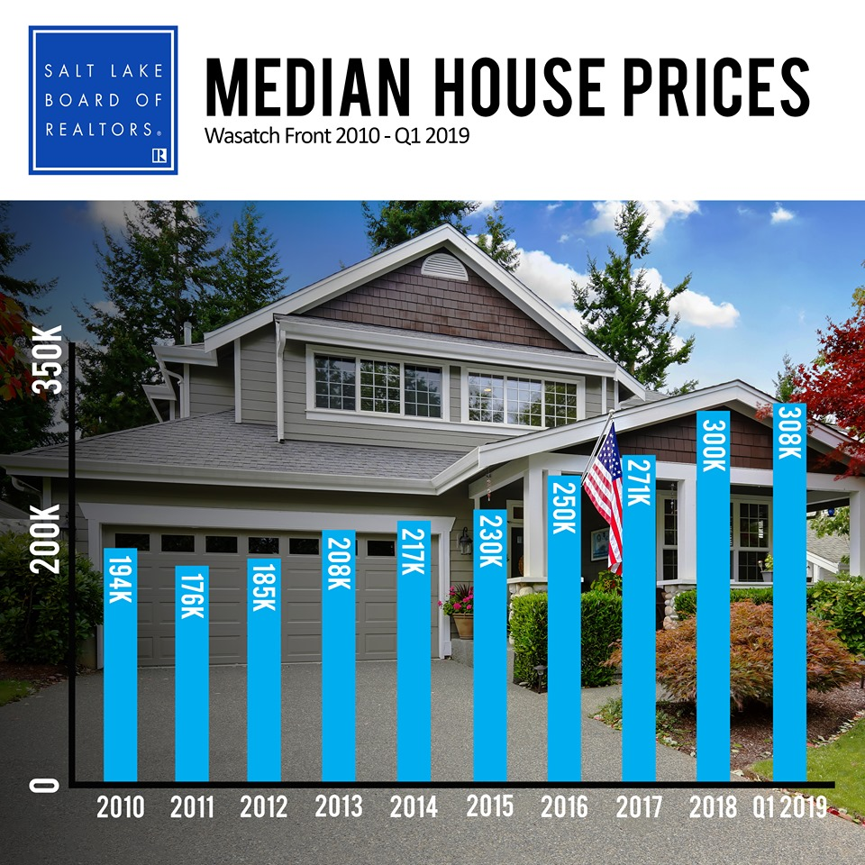 Salt Lake City Median House Prices