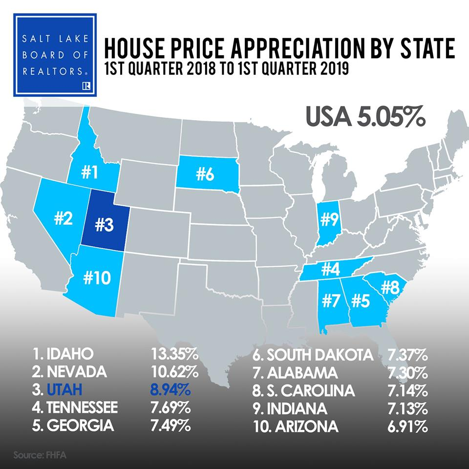 Utah is Number Three in the nation in house-price appreciation.