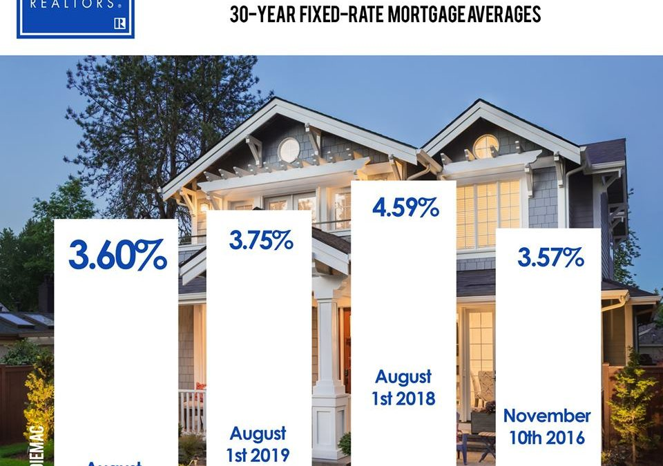 Utah Mortgage Rates at a 3 Year Low