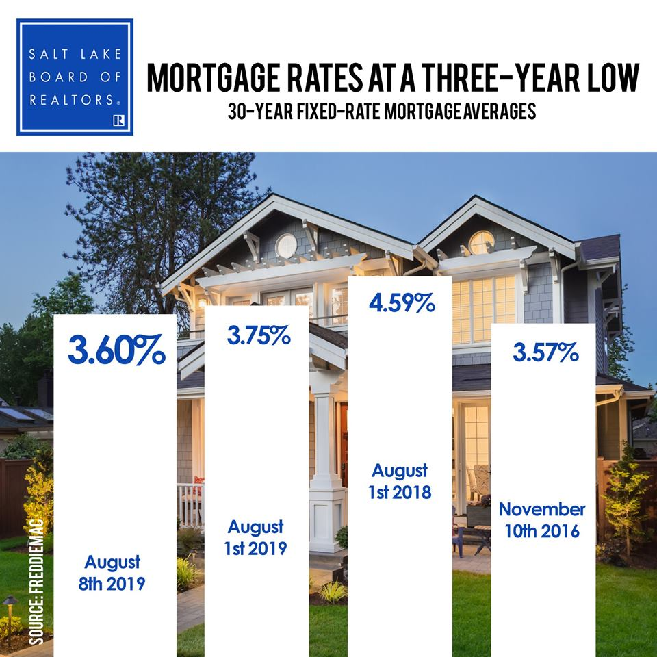 Utah Mortgage Rates at a 3 Year Low