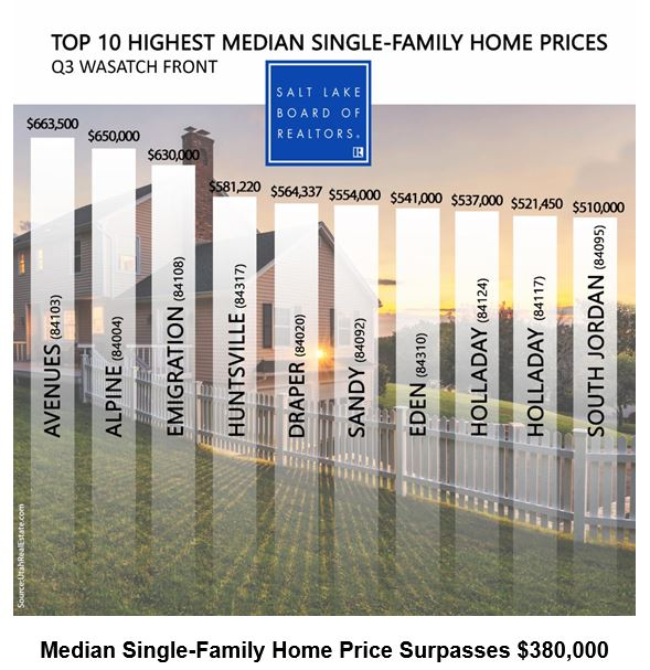 Top 10 Highest Single Family Home Prices Utah