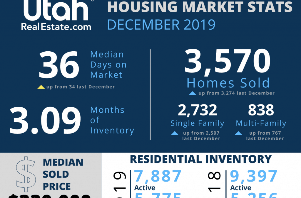 Utah Real Estate Market Stats for December