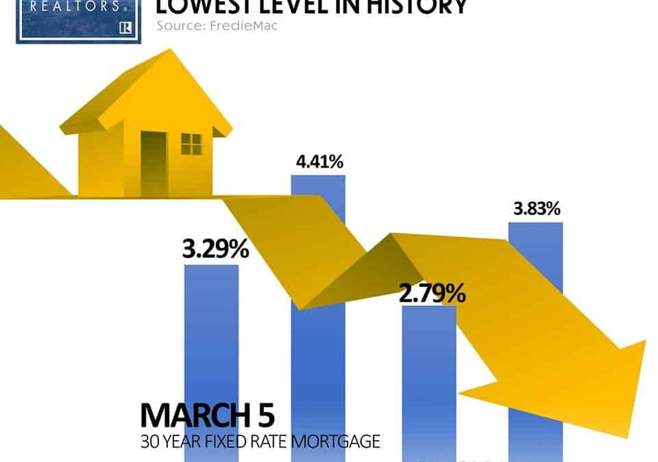 Mortgage rates fell to their lowest level March 2020