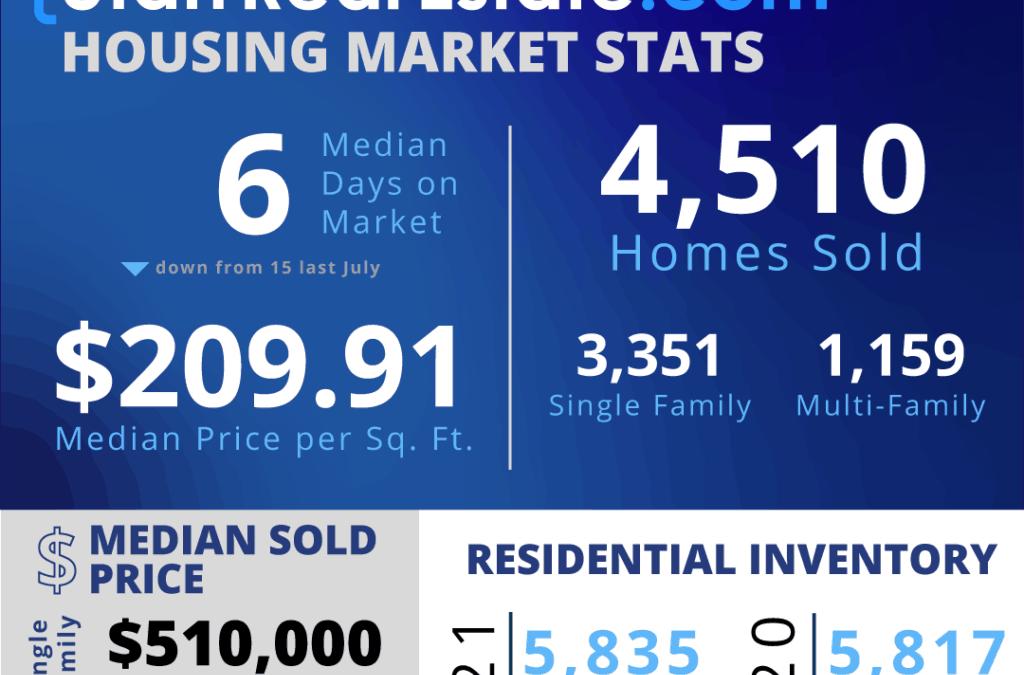 Utah Real Estate Housing Stats
